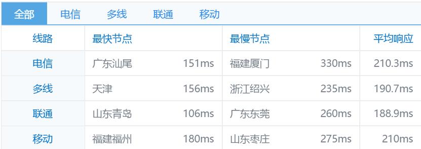 QYun-SoarTeam:20.5元/月/600MB内存/40GB空间/不限流量/KVM/洛杉矶