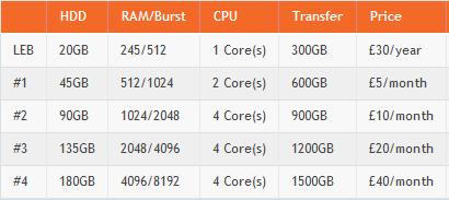 £30/年/256M/512M/20G空间/300G流量的VPS —— VMPort