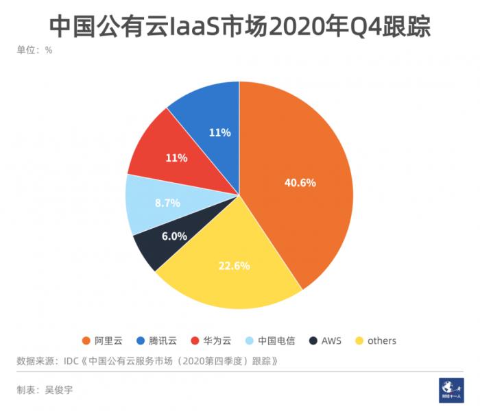 巨头通吃系列之 重庆峰会前夕 腾讯云上线域名交易平台